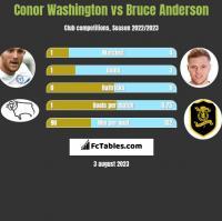 Conor Washington vs Bruce Anderson h2h player stats