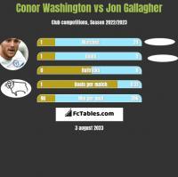 Conor Washington vs Jon Gallagher h2h player stats