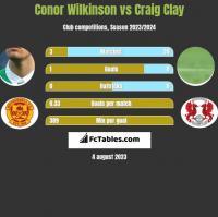 Conor Wilkinson vs Craig Clay h2h player stats