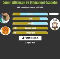 Conor Wilkinson vs Emmanuel Osadebe h2h player stats