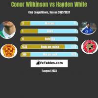 Conor Wilkinson vs Hayden White h2h player stats