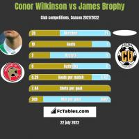 Conor Wilkinson vs James Brophy h2h player stats