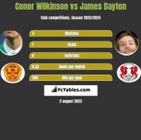 Conor Wilkinson vs James Dayton h2h player stats