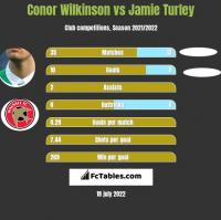 Conor Wilkinson vs Jamie Turley h2h player stats