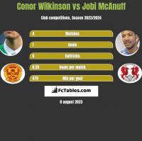 Conor Wilkinson vs Jobi McAnuff h2h player stats