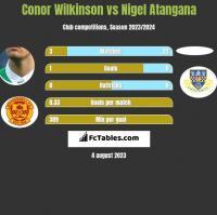 Conor Wilkinson vs Nigel Atangana h2h player stats
