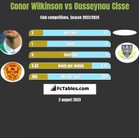 Conor Wilkinson vs Ousseynou Cisse h2h player stats