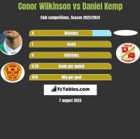 Conor Wilkinson vs Daniel Kemp h2h player stats