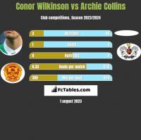 Conor Wilkinson vs Archie Collins h2h player stats