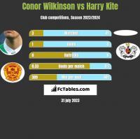 Conor Wilkinson vs Harry Kite h2h player stats