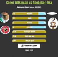 Conor Wilkinson vs Abobaker Eisa h2h player stats