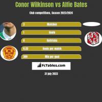 Conor Wilkinson vs Alfie Bates h2h player stats