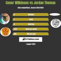 Conor Wilkinson vs Jordan Thomas h2h player stats