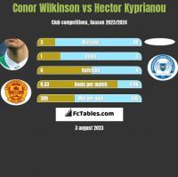 Conor Wilkinson vs Hector Kyprianou h2h player stats