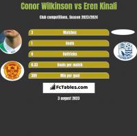 Conor Wilkinson vs Eren Kinali h2h player stats