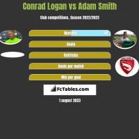 Conrad Logan vs Adam Smith h2h player stats