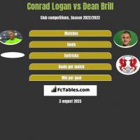 Conrad Logan vs Dean Brill h2h player stats