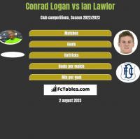 Conrad Logan vs Ian Lawlor h2h player stats