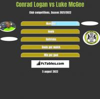 Conrad Logan vs Luke McGee h2h player stats