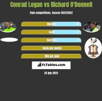 Conrad Logan vs Richard O'Donnell h2h player stats