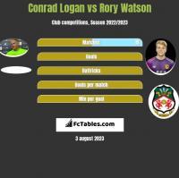 Conrad Logan vs Rory Watson h2h player stats