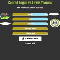 Conrad Logan vs Lewis Thomas h2h player stats