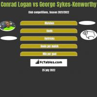 Conrad Logan vs George Sykes-Kenworthy h2h player stats