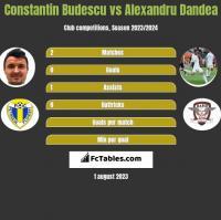 Constantin Budescu vs Alexandru Dandea h2h player stats