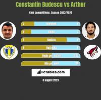 Constantin Budescu vs Arthur h2h player stats