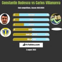 Constantin Budescu vs Carlos Villanueva h2h player stats