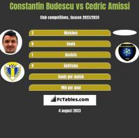 Constantin Budescu vs Cedric Amissi h2h player stats