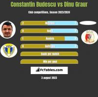 Constantin Budescu vs Dinu Graur h2h player stats