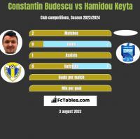 Constantin Budescu vs Hamidou Keyta h2h player stats