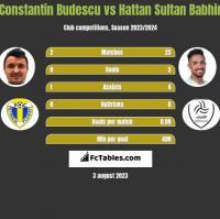 Constantin Budescu vs Hattan Sultan Babhir h2h player stats
