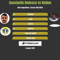 Constantin Budescu vs Heldon h2h player stats