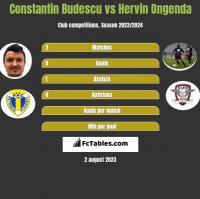 Constantin Budescu vs Hervin Ongenda h2h player stats