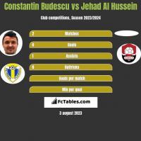 Constantin Budescu vs Jehad Al Hussein h2h player stats