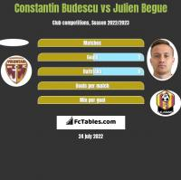 Constantin Budescu vs Julien Begue h2h player stats