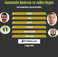 Constantin Budescu vs Julien Begue h2h player stats