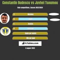 Constantin Budescu vs Juvhel Tsoumou h2h player stats