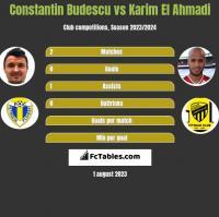 Constantin Budescu vs Karim El Ahmadi h2h player stats