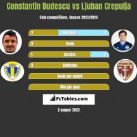 Constantin Budescu vs Ljuban Crepulja h2h player stats
