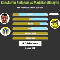 Constantin Budescu vs Madallah Alolayan h2h player stats