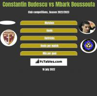 Constantin Budescu vs Mbark Boussoufa h2h player stats