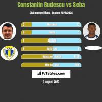 Constantin Budescu vs Seba h2h player stats