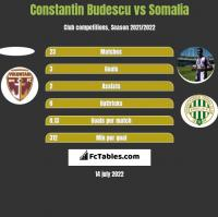 Constantin Budescu vs Somalia h2h player stats