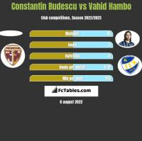 Constantin Budescu vs Vahid Hambo h2h player stats
