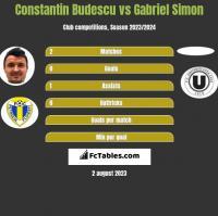 Constantin Budescu vs Gabriel Simon h2h player stats