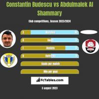 Constantin Budescu vs Abdulmalek Al Shammary h2h player stats