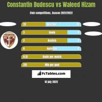Constantin Budescu vs Waleed Hizam h2h player stats